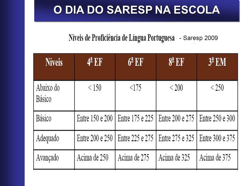 O DIA DO SARESP NA ESCOLA Atividade Individual Escola Fictícia Preencha nos espaços da tabela a porcentagem dos alunos da Escola Fictícia em Língua Portuguesa para cada nível de proficiência e série – utilize a fl.