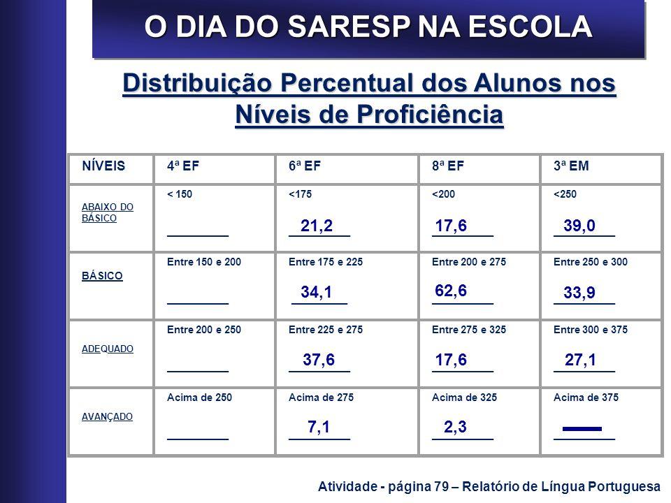 O DIA DO SARESP NA ESCOLA Atividade - página 79 – Relatório de Língua Portuguesa NÍVEIS4ª EF6ª EF8ª EF3ª EM ABAIXO DO BÁSICO < 150 ___________ <175 __
