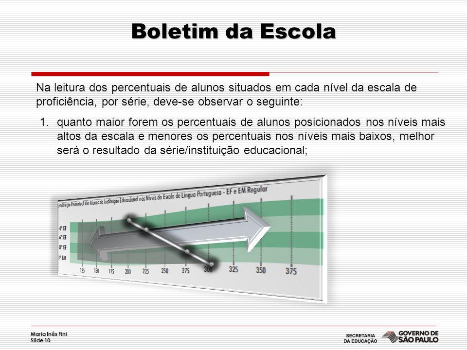 Maria Inês Fini Slide 10 Boletim da Escola Na leitura dos percentuais de alunos situados em cada nível da escala de proficiência, por série, deve-se o
