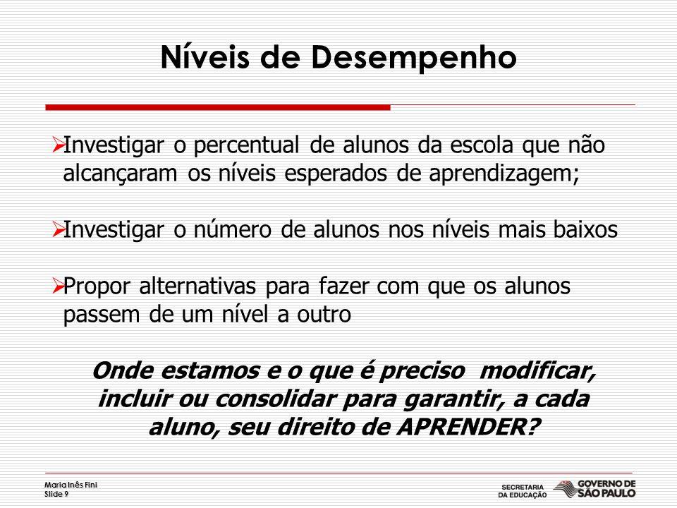 Maria Inês Fini Slide 9 Níveis de Desempenho Investigar o percentual de alunos da escola que não alcançaram os níveis esperados de aprendizagem; Inves