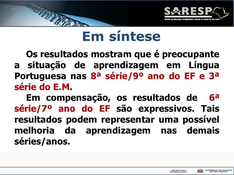 Em síntese Os resultados mostram que é preocupante a situação de aprendizagem em Língua Portuguesa nas 8ª série/9º ano do EF e 3ª série do E.M. Em com