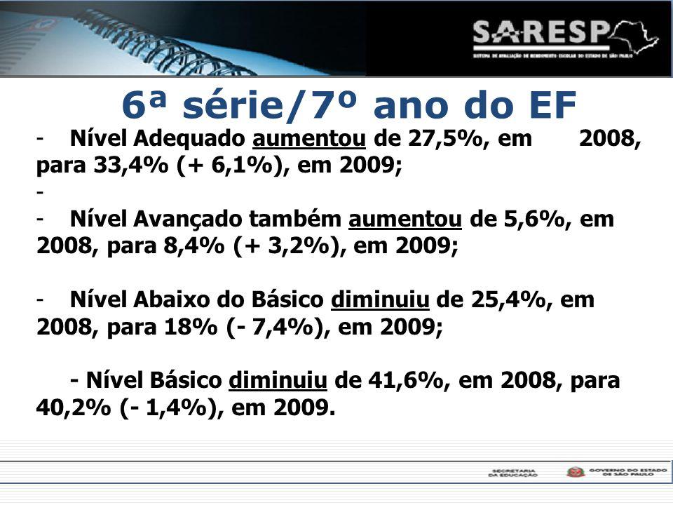 6ª série/7º ano do EF -Nível Adequado aumentou de 27,5%, em 2008, para 33,4% (+ 6,1%), em 2009; - -Nível Avançado também aumentou de 5,6%, em 2008, pa