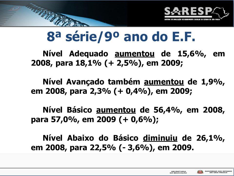 8ª série/9º ano do E.F. Nível Adequado aumentou de 15,6%, em 2008, para 18,1% (+ 2,5%), em 2009; Nível Avançado também aumentou de 1,9%, em 2008, para