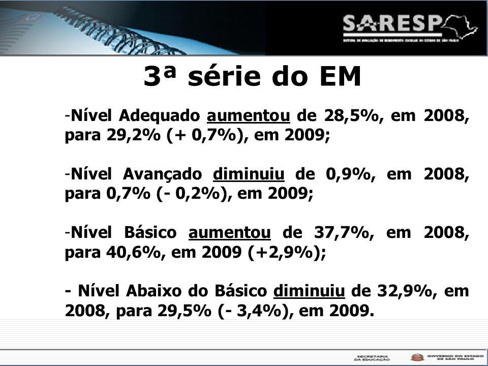 3ª série do EM -Nível Adequado aumentou de 28,5%, em 2008, para 29,2% (+ 0,7%), em 2009; -Nível Avançado diminuiu de 0,9%, em 2008, para 0,7% (- 0,2%)