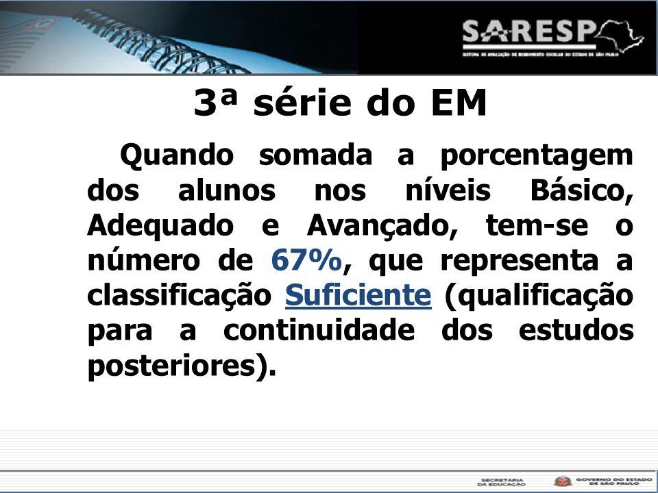 3ª série do EM Quando somada a porcentagem dos alunos nos níveis Básico, Adequado e Avançado, tem-se o número de 67%, que representa a classificação S