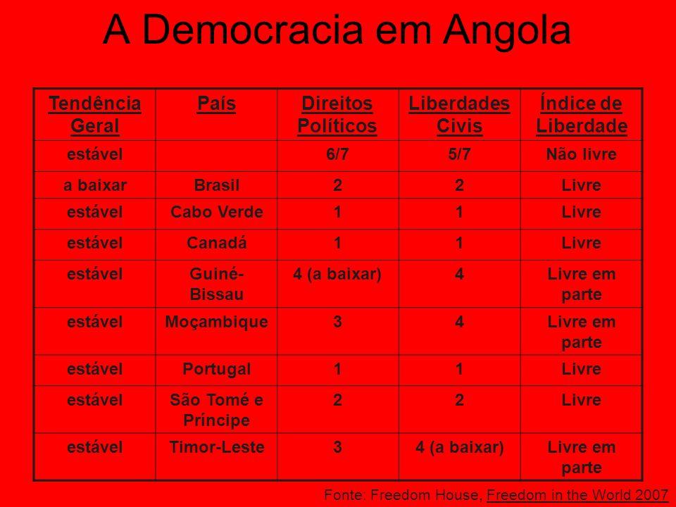 Principais Partidos Políticos MPLA (Movimento Para Libertação de Angola), actualmente no poder. UNITA (União Nacional para a Independência Total de An