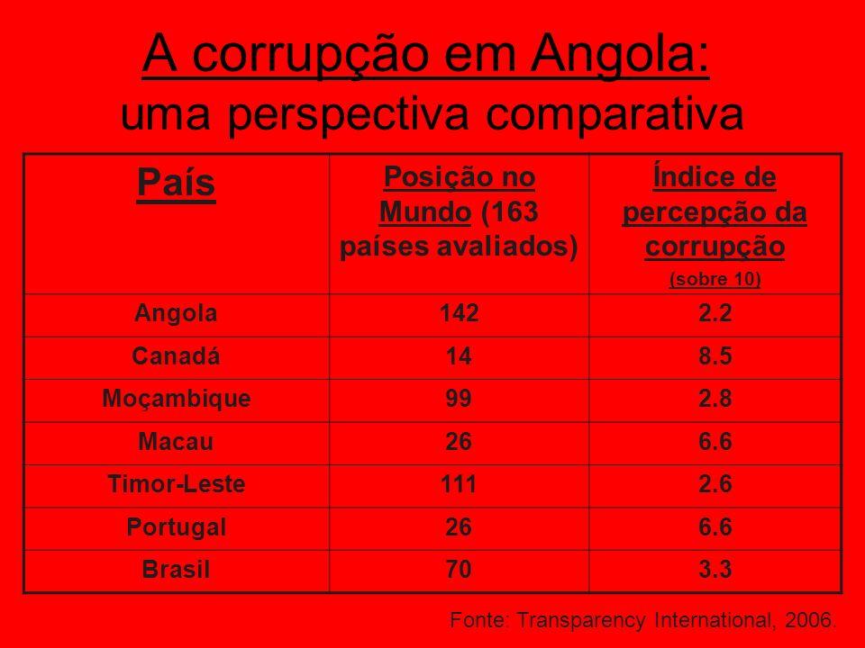 A Democracia em Angola Tendência Geral PaísDireitos Políticos Liberdades Civis Índice de Liberdade estávelAngola6/75/7Não livre a baixarBrasil22Livre