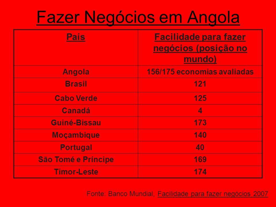 A corrupção em Angola: uma perspectiva comparativa País Posição no Mundo (163 países avaliados) Índice de percepção da corrupção (sobre 10) Angola1422