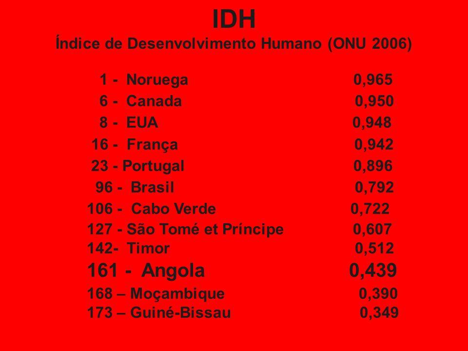 Estatísticas Importantes População: 15,941 000 (estimada em Julho de 2006). Taxa de crescimento da população: 2.45% (estimado em 2006). Percentagem da