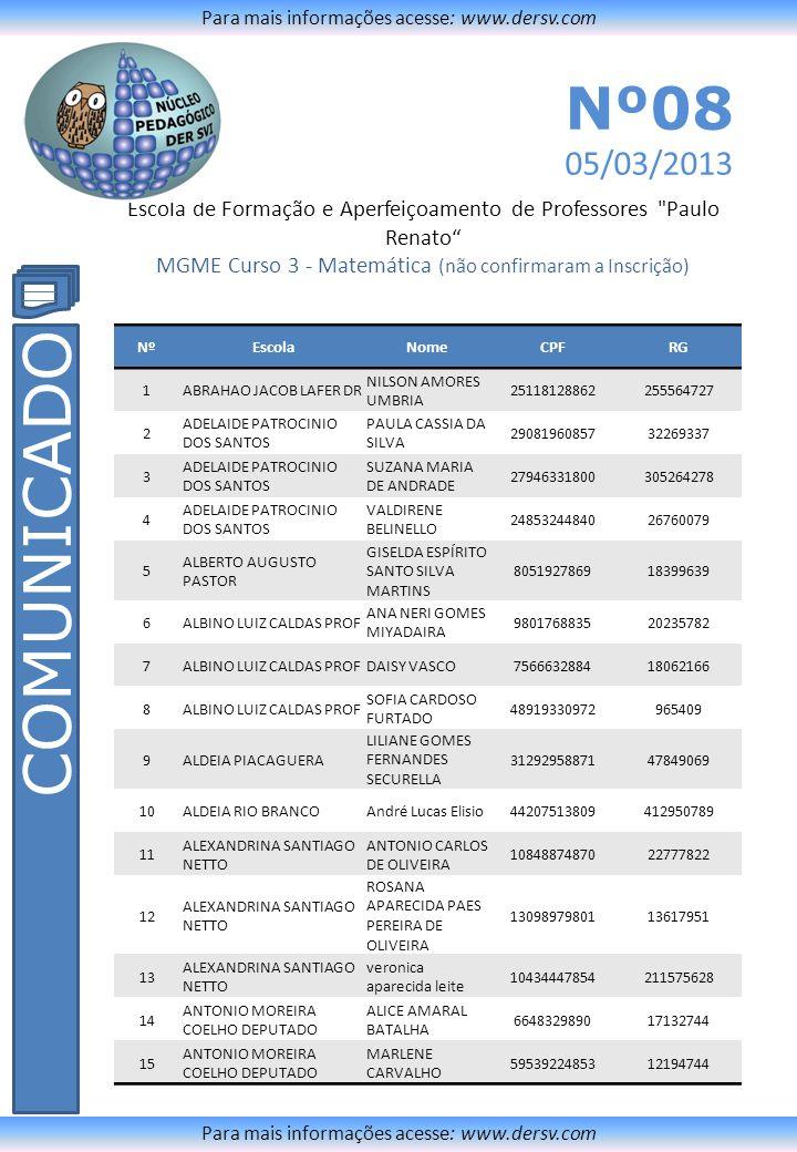 Escola de Formação e Aperfeiçoamento de Professores Paulo Renato MGME Curso 3 - Matemática (não confirmaram a Inscrição) Para mais informações acesse: www.dersv.com COMUNICADO Para mais informações acesse: www.dersv.com Nº08 05/03/2013 NºEscolaNomeCPFRG 16 ANTONIO MOREIRA COELHO DEPUTADO MONICA CRISTINA LEME 1014279488017723720 17 ANTONIO MOREIRA COELHO DEPUTADO SOLANGE VIEIRA DA SILVA 1592013988922776051 18 ANTONIO NUNES LOPES DA SILVA PROF ANTONIO JOSÉ CRONEMBERG DE ALMEIDA 15641597368266750898 19 ANTONIO NUNES LOPES DA SILVA PROF ARYTHA ALANA DE LEMOS 3015850989730485303 20 ANTONIO NUNES LOPES DA SILVA PROF CRISTIANE PENHALOZA NEVES MENDES 940591480419.260.430,00 21 ANTONIO NUNES LOPES DA SILVA PROF JORGE LUIZ CARQUEIJO 14675418856204668086 22 ANTONIO NUNES LOPES DA SILVA PROF KERLLY CRISTINA DA LUZ SANTOS 1214720889222546159 23ARMANDO VICTORIO BEI ANA PAULA NUNES DELFINO 27183691837286018986 24ARMANDO VICTORIO BEI FÁBIO LUIS VASCONCELOS DE QUADRA 25278485833257004968 25ARMANDO VICTORIO BEI SILVIA APARECIDA DOS SANTOS TAVARES FERNANDES 804870284318188874 26 BALNEARIO DAS PALMEIRAS RITA DE CASSIA GOMES DA SILVA 29231187 27BENEDITO CALIXTO ALEXANDRE ANTONIO MATENAUER 16493961807231730561 28BENEDITO CALIXTO MARIA DA SILVA VIEIRA GIROLDO 282293680310481492 29 ESMERALDO SOARES TARQUINIO DE CAMPOS FILHO ALESSANDRA CRISTINA DA SILVA GOLIM 3393602683142607060