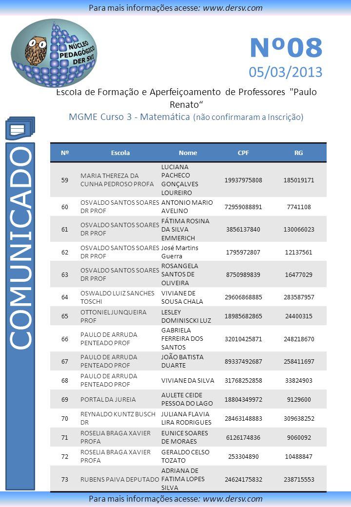 Escola de Formação e Aperfeiçoamento de Professores Paulo Renato MGME Curso 3 - Matemática (não confirmaram a Inscrição) Para mais informações acesse: www.dersv.com COMUNICADO Para mais informações acesse: www.dersv.com Nº08 05/03/2013 NºEscolaNomeCPFRG 74RUBENS PAIVA DEPUTADO DENIZE APARECIDA CHAVES CASQUILHO 9514224086310239329 75RUBENS PAIVA DEPUTADO MARIA JOSÉ DE OLIVEIRA SACRAMENTO 5340219739112420692 76RUBENS PAIVA DEPUTADO raquel domingues da silva 1084786982222838042x 77RUBENS PAIVA DEPUTADO REGINA CELIA MOREIRA DE OLIVEIRA 9524129981510252228 78 SILVIA JORGE POLLASTRINI PROFA CLAÚDIO LÚCIO VICENTE 23803448848483774 79 SILVIA JORGE POLLASTRINI PROFA MARIA DA GLORIA BOTTEON 768157068345205016 80SYLVIA DE MELLO PROFA DANIELA RODRIGUES KIRALY 25430447870271426871 81SYLVIA DE MELLO PROFA ELLEN CRISTINA BAGGIO CANASSA SILVA 13707783847284936376 82SYLVIA DE MELLO PROFA TANIA CRISTINA DE OLIVEIRA LOURENÇO MATHIAS 13403070816211.780.047.992 83VILA TUPI ANDREIA DE SOUZA STEFANE 1666923788022861345 84VILA TUPI Rosimara da Silva Ribeiro 799916684718584418 85 VITALINO BERNINI PADRE PROF DANILO BRUNO1269951785221432257 86 VITALINO BERNINI PADRE PROF Evelin dos Santos3446657185645116791 87 VITALINO BERNINI PADRE PROF Marcio José Santana 341556968354554660894
