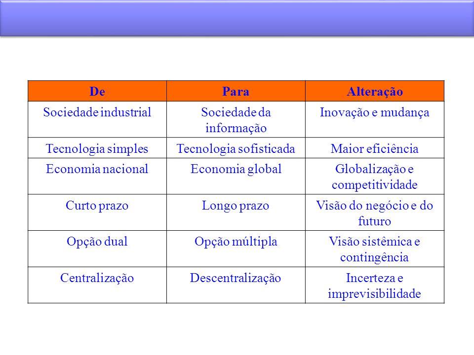 DeParaAlteração Sociedade industrialSociedade da informação Inovação e mudança Tecnologia simplesTecnologia sofisticadaMaior eficiência Economia nacio