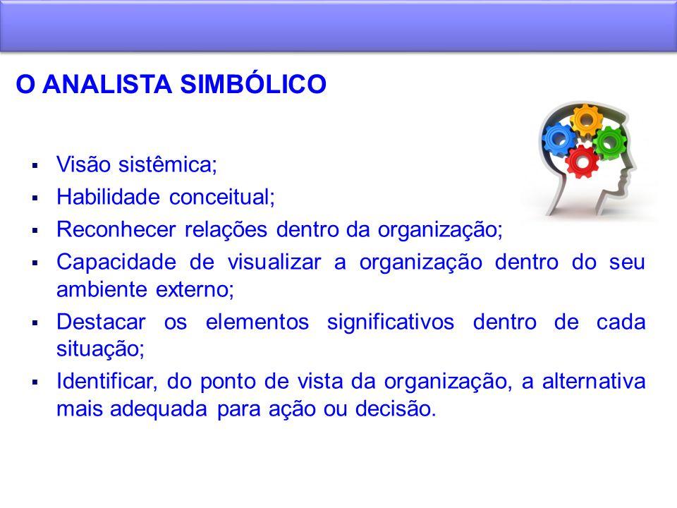 O ANALISTA SIMBÓLICO Visão sistêmica; Habilidade conceitual; Reconhecer relações dentro da organização; Capacidade de visualizar a organização dentro