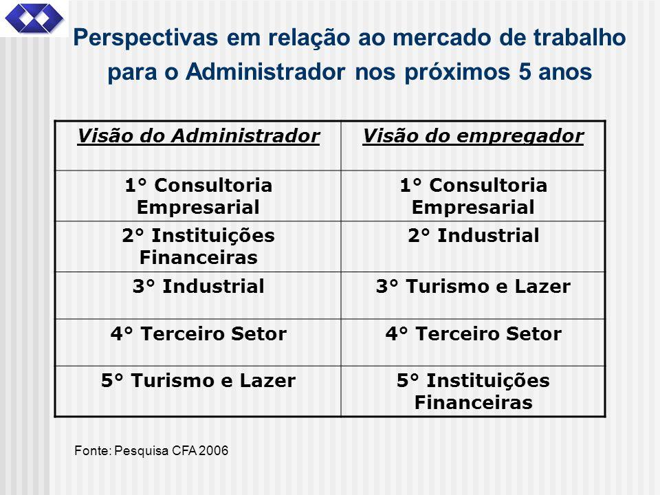 Perspectivas em relação ao mercado de trabalho para o Administrador nos próximos 5 anos Visão do AdministradorVisão do empregador 1° Consultoria Empre