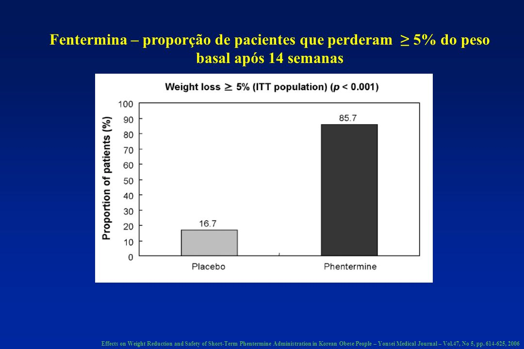 Fentermina – proporção de pacientes que perderam 5% do peso basal após 14 semanas Effects on Weight Reduction and Safety of Short-Term Phentermine Administration in Korean Obese People – Yonsei Medical Journal – Vol.47, No 5, pp.