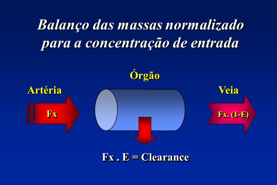 Balanço das massas normalizado para a concentração de entrada FxFx Fx. (1-E) Fx. E = Clearance Órgão Veia Artéria