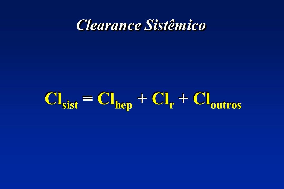 Clearance Sistêmico Cl sist = Cl hep + Cl r + Cl outros
