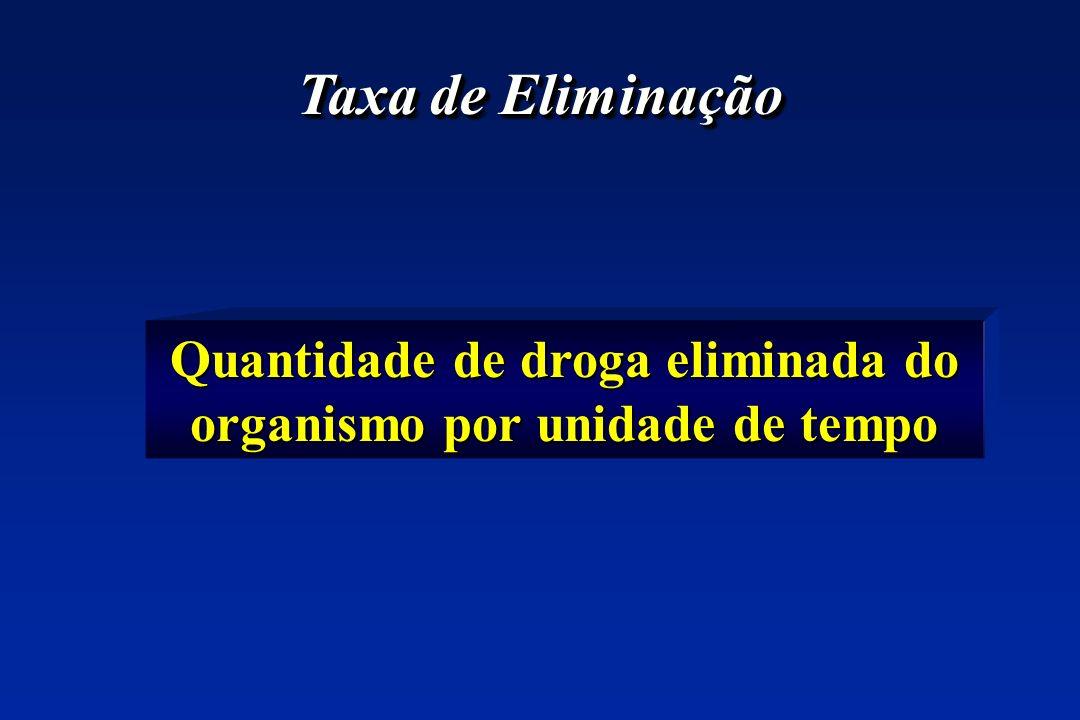 Quantidade de droga eliminada do organismo por unidade de tempo Taxa de Eliminação