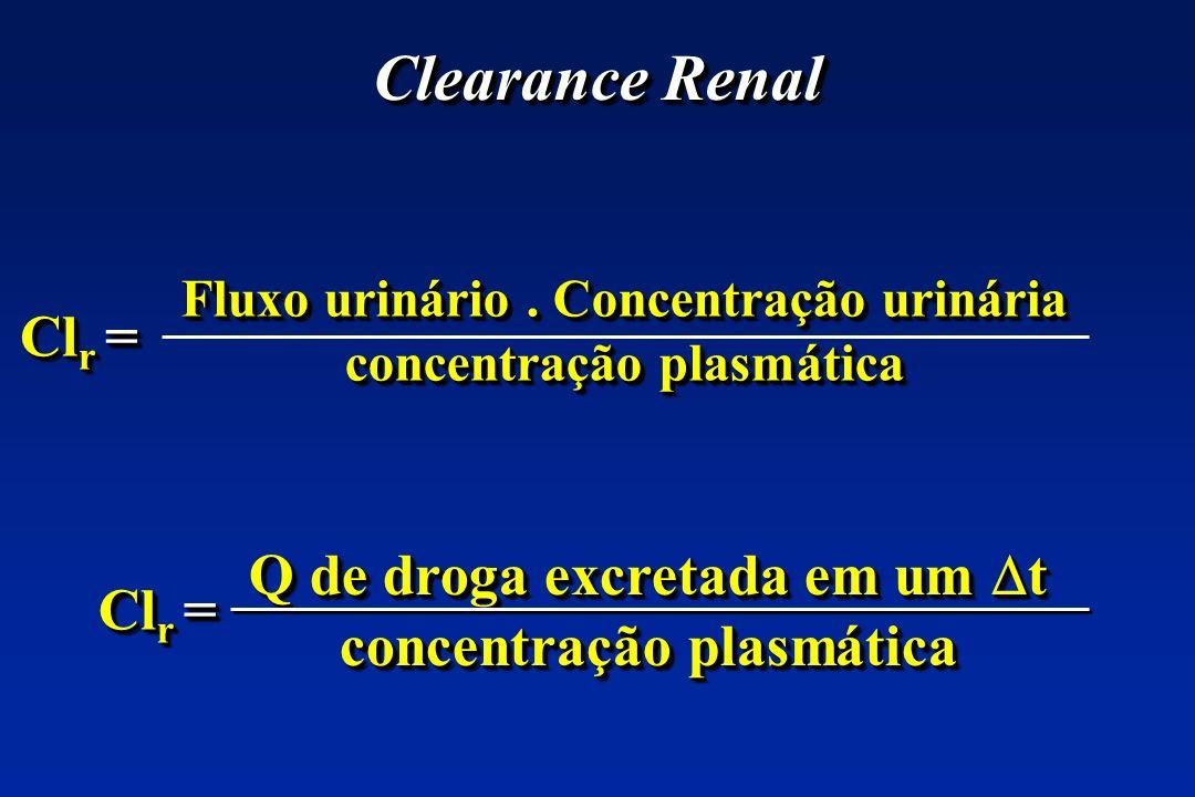 Clearance Renal Cl r = Fluxo urinário. Concentração urinária concentração plasmática Fluxo urinário. Concentração urinária concentração plasmática Q d
