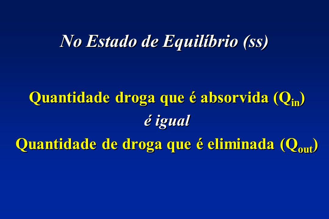 No Estado de Equilíbrio (ss) Quantidade droga que é absorvida (Q in ) é igual Quantidade de droga que é eliminada (Q out ) Quantidade droga que é abso