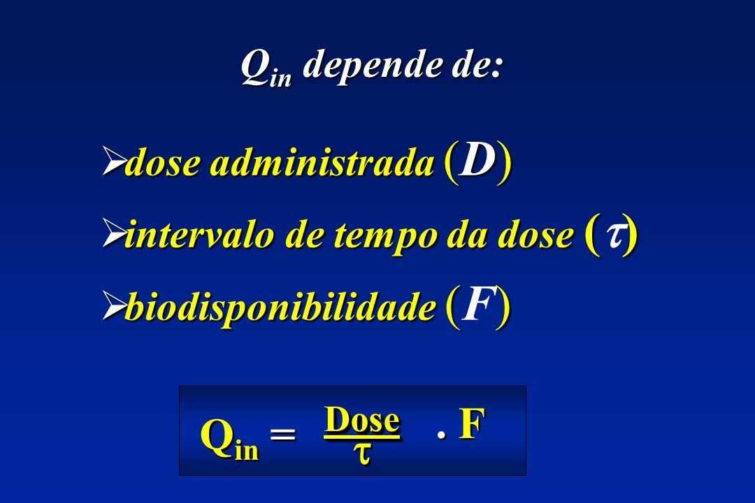 dose administrada (D) dose administrada (D) intervalo de tempo da dose () intervalo de tempo da dose ( ) biodisponibilidade () biodisponibilidade (F)