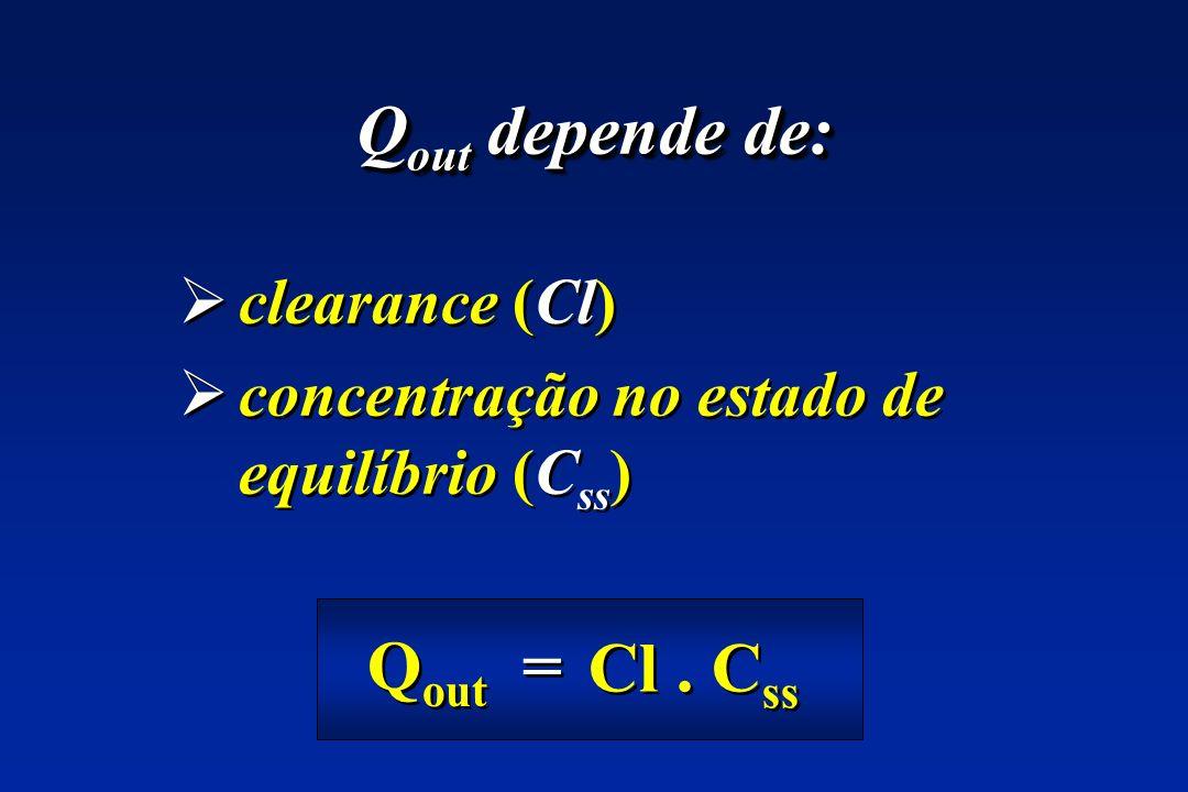Q out depende de: clearance (Cl) concentração no estado de equilíbrio (C ss ) clearance (Cl) concentração no estado de equilíbrio (C ss ) Q out = Cl.