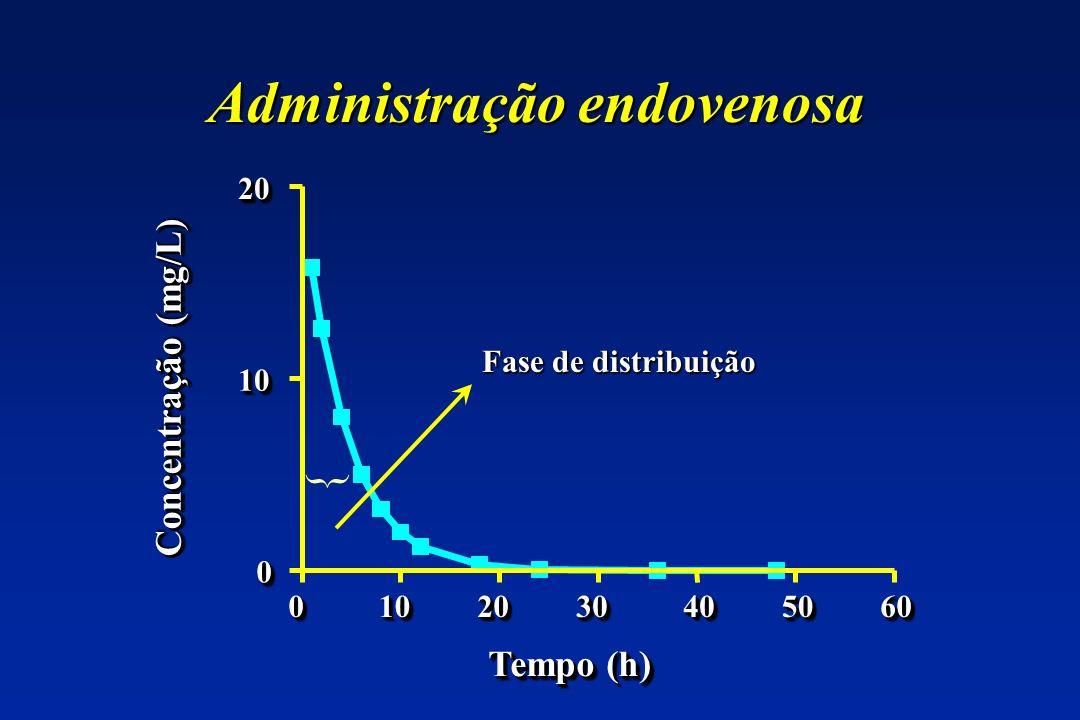 Administração endovenosa 00101020203030404050506060 00 1010 2020 Tempo (h) Concentração (mg/L) { Fase de distribuição