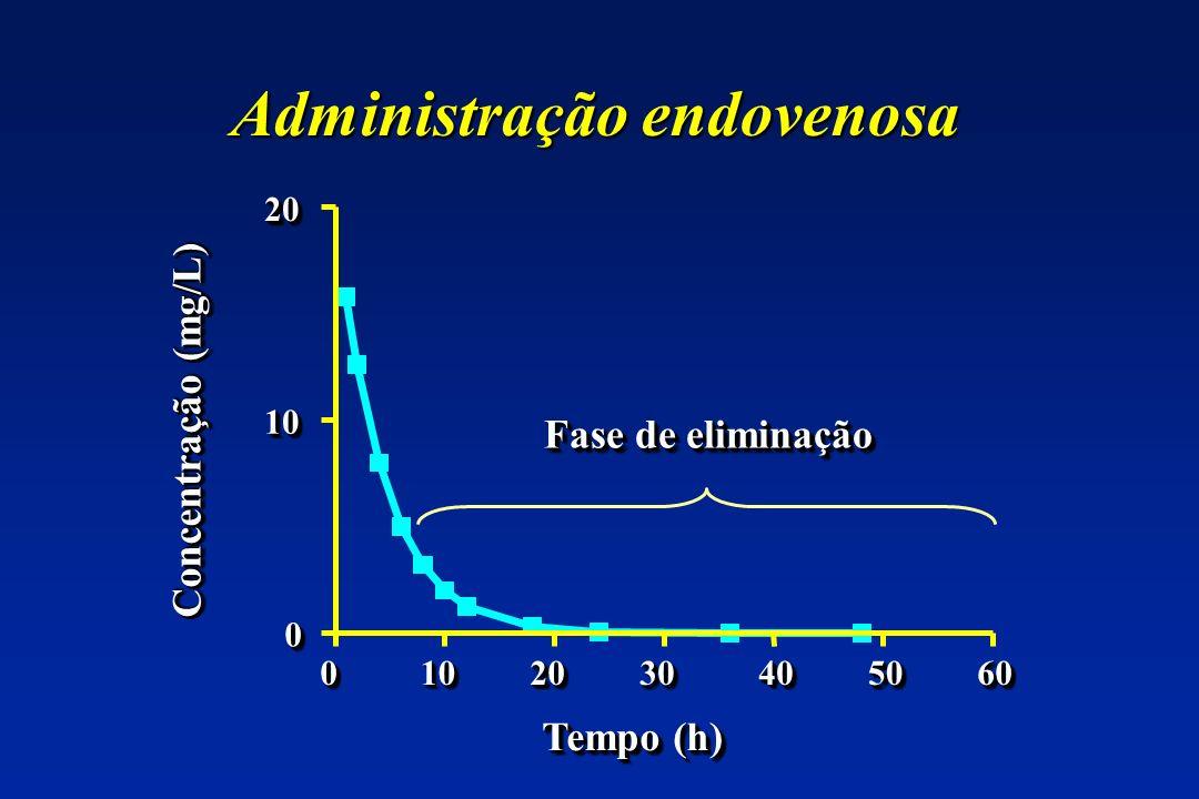 Administração endovenosa 00101020203030404050506060 00 1010 2020 Tempo (h) Concentração (mg/L) Fase de eliminação