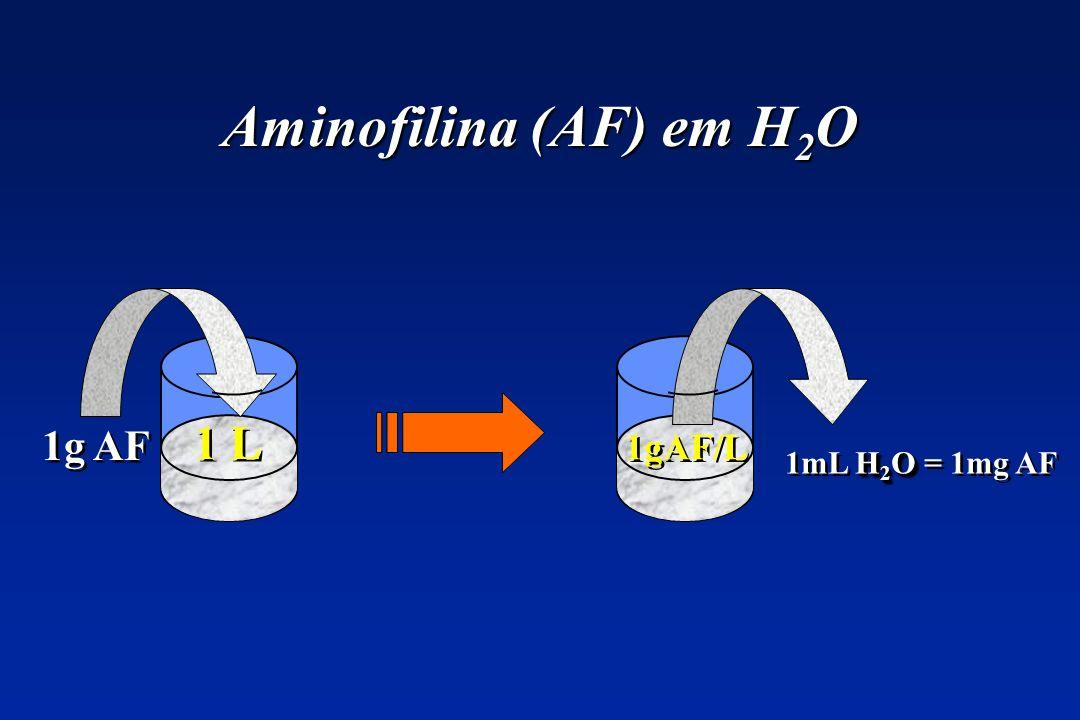 Aminofilina (AF) em H 2 O 1 L 1g AF H 2 O 1mL H 2 O = 1mg AF 1gAF/L