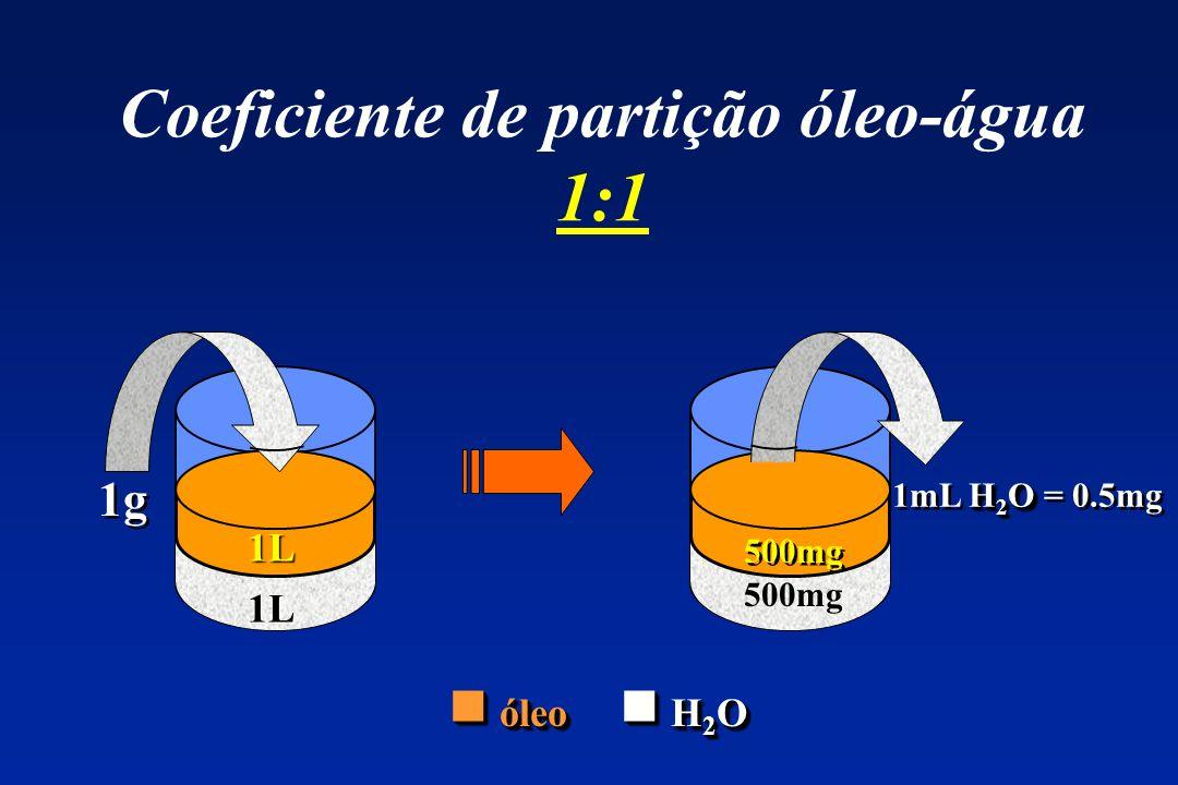 Coeficiente de partição óleo-água 1:1 1g ? L óleo H 2 O óleo H 2 O H 2 O 1mL H 2 O = 0.5mg ? L 500mg 1L 1L