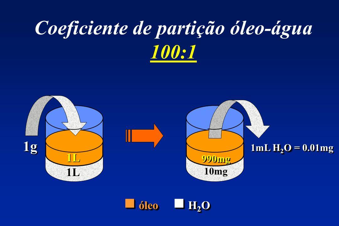Coeficiente de partição óleo-água 100:1 1g ? L H 2 O 1mL H 2 O = 0.01mg ? L 990mg 10mg 1L 1L óleo H 2 O óleo H 2 O