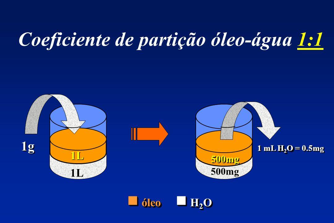 Coeficiente de partição óleo-água 1:1 1g ? L H 2 O 1 mL H 2 O = 0.5mg ? L 1L 1L 500mg óleo H 2 O óleo H 2 O