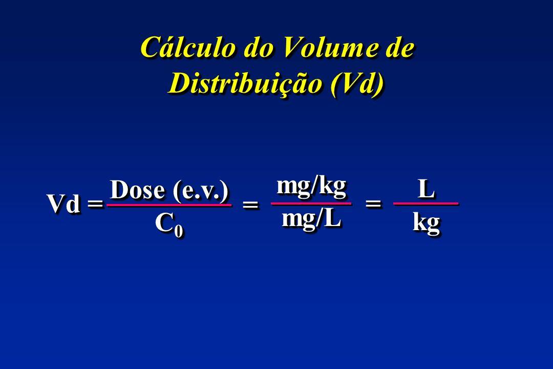 Cálculo do Volume de Distribuição (Vd) Vd = Dose (e.v.) C 0 Dose (e.v.) C 0 mg/kgmg/Lmg/kgmg/L == == LkgLkg