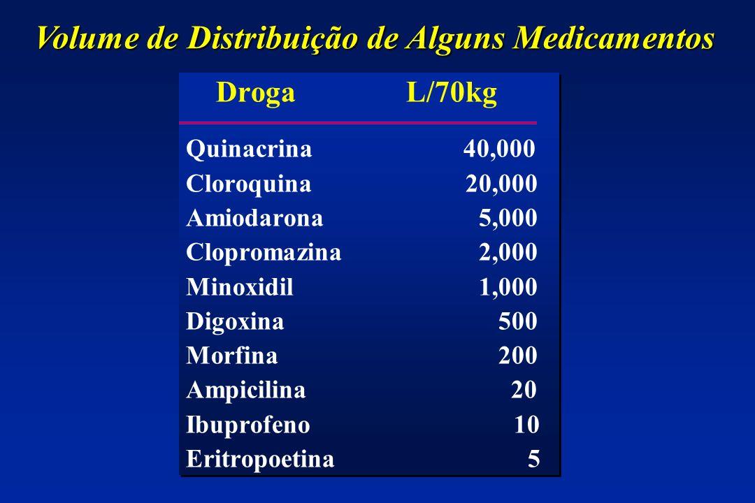Droga L/70kg Quinacrina 40,000 Cloroquina20,000 Amiodarona 5,000 Clopromazina 2,000 Minoxidil 1,000 Digoxina 500 Morfina 200 Ampicilina 20 Ibuprofeno