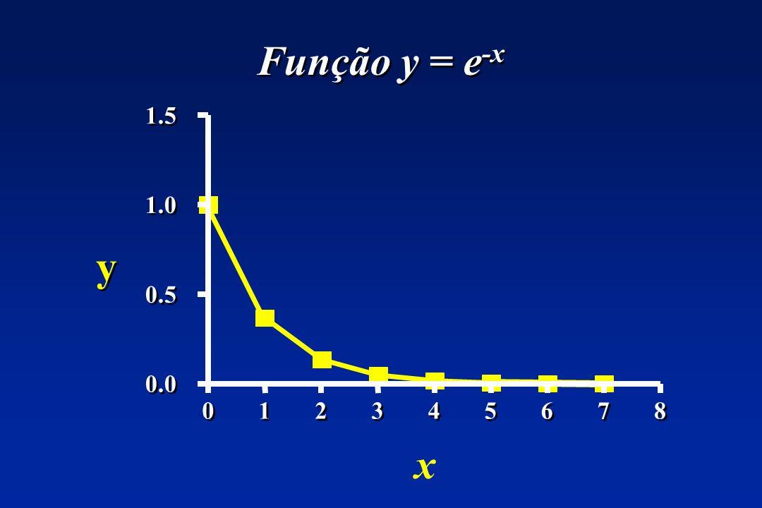 Função y = e -x 0 0 1 1 2 2 3 3 4 4 5 5 6 6 7 7 8 8 0.0 0.5 1.0 1.5 x y y