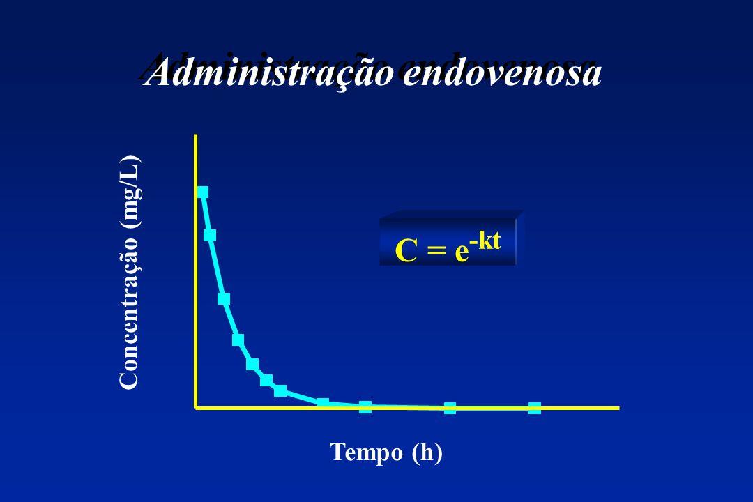 Administração endovenosa C = e -kt Tempo (h) Concentração (mg/L)