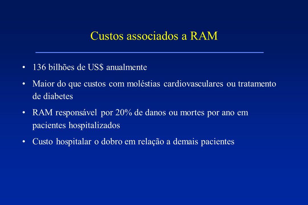 Custos associados a RAM 136 bilhões de US$ anualmente Maior do que custos com moléstias cardiovasculares ou tratamento de diabetes RAM responsável por