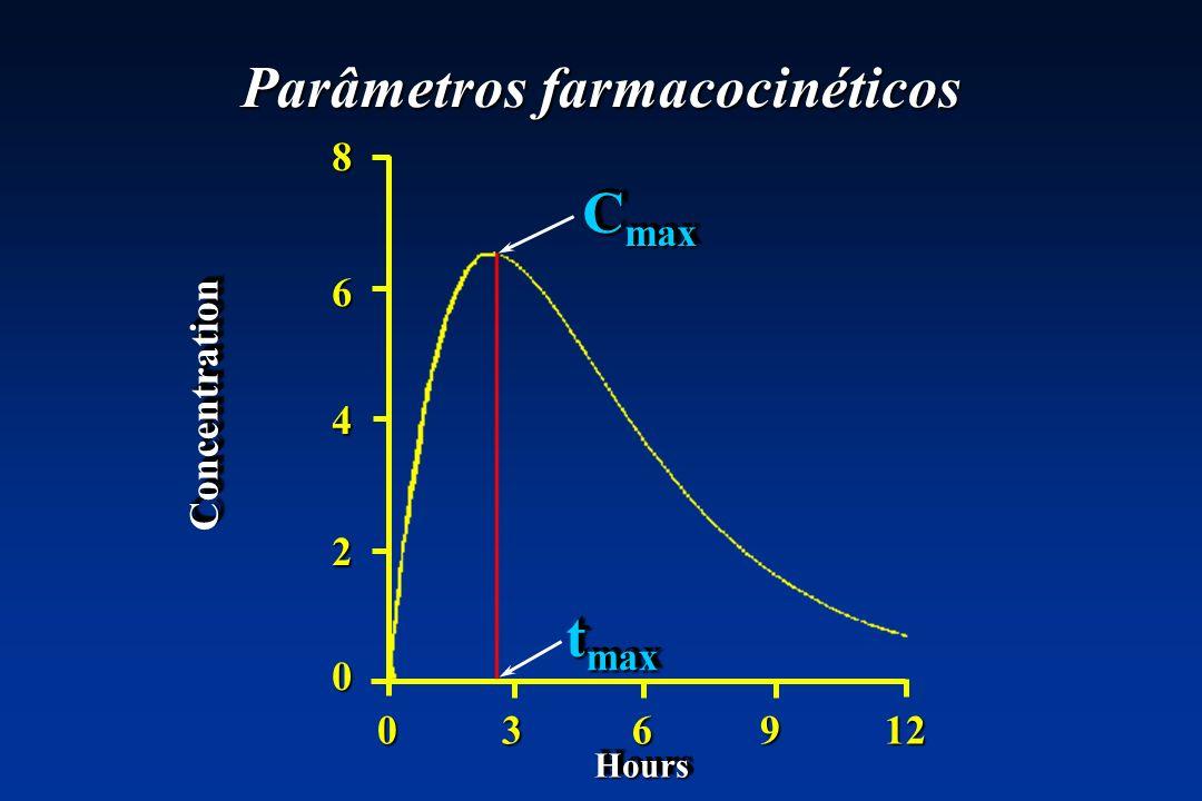 Parâmetros farmacocinéticos 0 3 6 9 12 ConcentrationConcentration 86420 HoursHours C max t max