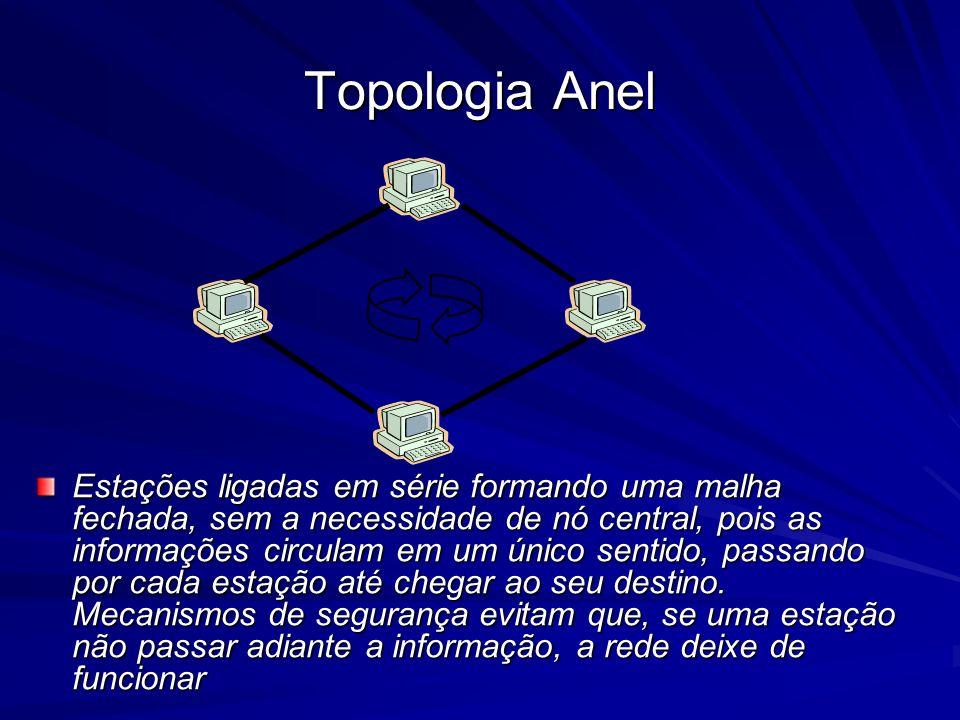Topologia Anel Estações ligadas em série formando uma malha fechada, sem a necessidade de nó central, pois as informações circulam em um único sentido