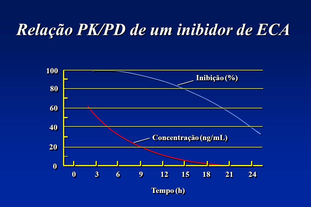 Relação PK/PD de um inibidor de ECA 100100 8080 6060 4040 2020 00 0 3 6 9 12 15 18 21 24 Inibição (%) Concentração (ng/mL) Tempo (h)