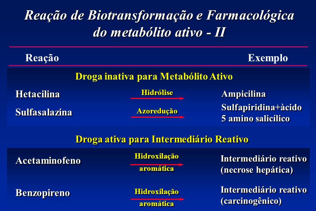 Reação de Biotransformação e Farmacológica do metabólito ativo - II Hetacilina Sulfasalazina Hetacilina Sulfasalazina ReaçãoExemplo Droga inativa para