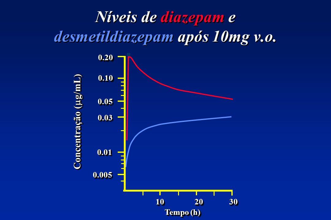 Níveis de diazepam e desmetildiazepam após 10mg v.o. 0.200.20 0.100.10 0.050.05 0.030.03 0.010.01 0.0050.005 10 20 30 Tempo (h) Concentração ( g/mL)