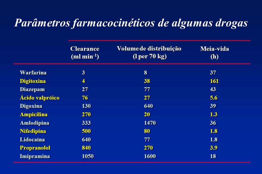Parâmetros farmacocinéticos de algumas drogas Warfarina Digitoxina Diazepam Ácido valpróico Digoxina Ampicilina Amlodipina Nifedipina Lidocaína Propra