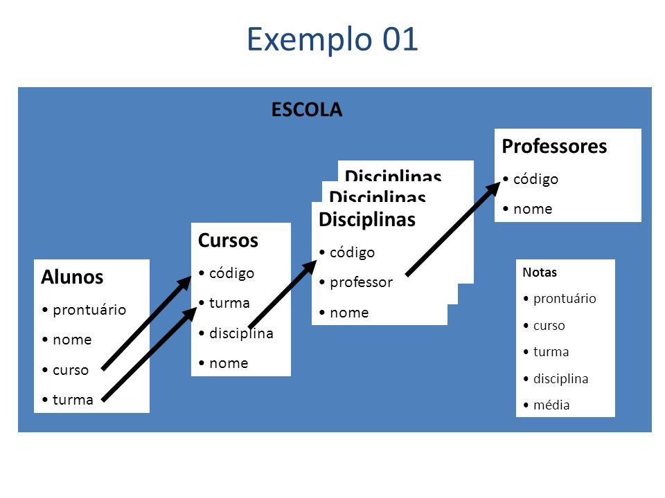 Disciplinas código professor nome Exemplo 01 Alunos prontuário nome curso turma Cursos código turma disciplina nome Professores código nome Disciplina