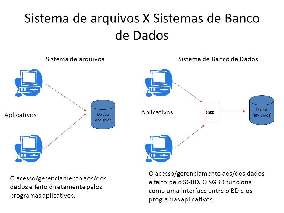 Sistema de arquivos X Sistemas de Banco de Dados O acesso/gerenciamento aos/dos dados é feito diretamente pelos programas aplicativos. O acesso/gerenc