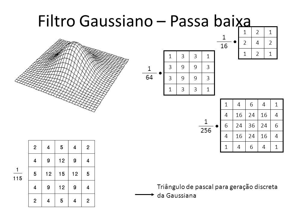 Filtro Gaussiano – Passa baixa 121 242 121 1 16 1331 3993 3993 1331 1 64 14641 41624164 62436246 41624164 14641 1 256 Triângulo de pascal para geração