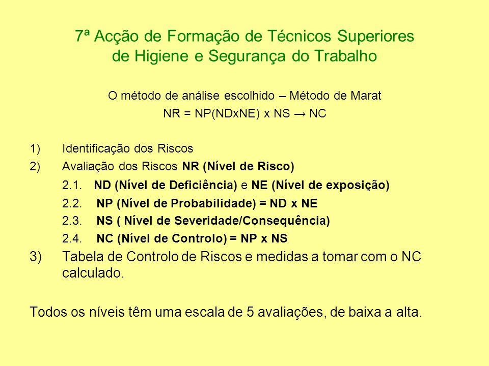 7ª Acção de Formação de Técnicos Superiores de Higiene e Segurança do Trabalho O método de análise escolhido – Método de Marat NR = NP(NDxNE) x NS NC