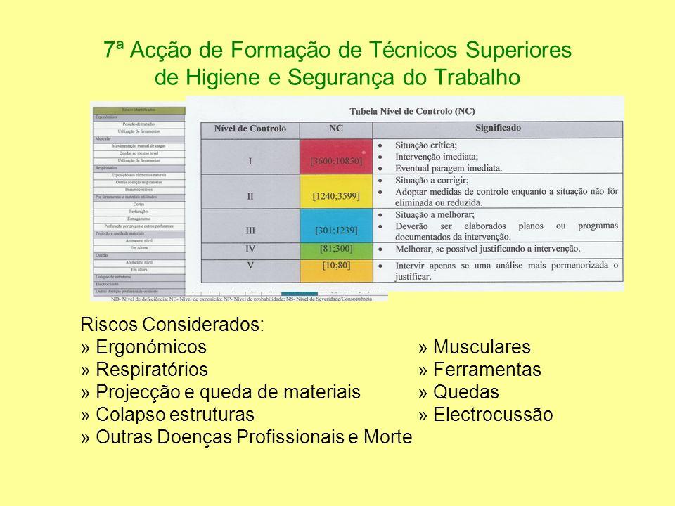 7ª Acção de Formação de Técnicos Superiores de Higiene e Segurança do Trabalho Riscos Considerados: » Ergonómicos» Musculares » Respiratórios» Ferrame