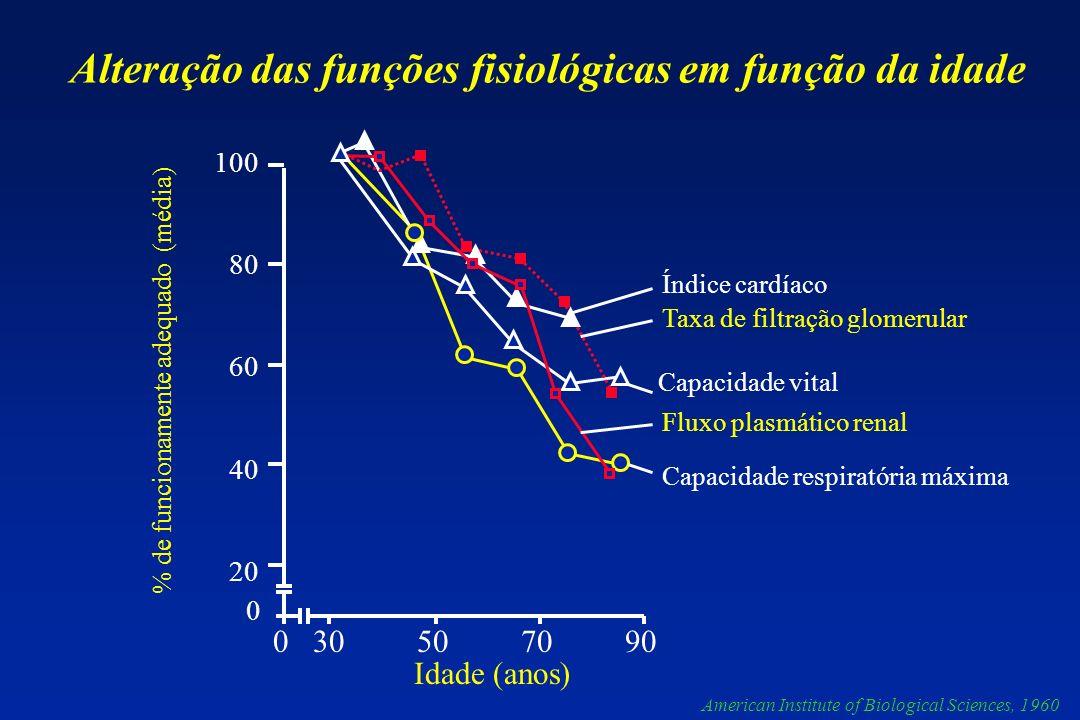 0 30 50 70 90 % de funcionamente adequado (média) 100 80 60 40 20 0 Idade (anos) Índice cardíaco Taxa de filtração glomerular Capacidade vital Fluxo p