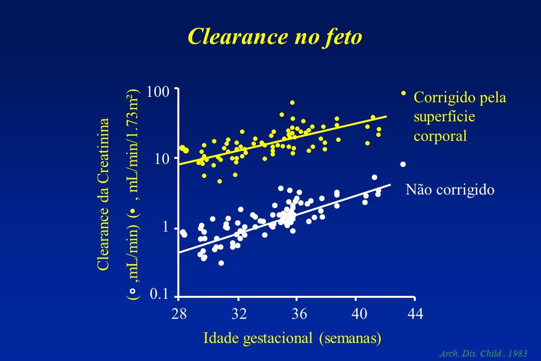 Idade gestacional (semanas) Clearance da Creatinina (,mL/min) (, mL/min/1.73m²) 100 10 1 0.1 28 32 36 40 44 Clearance no feto Arch. Dis. Child., 1983